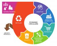 Economie circulaire fr
